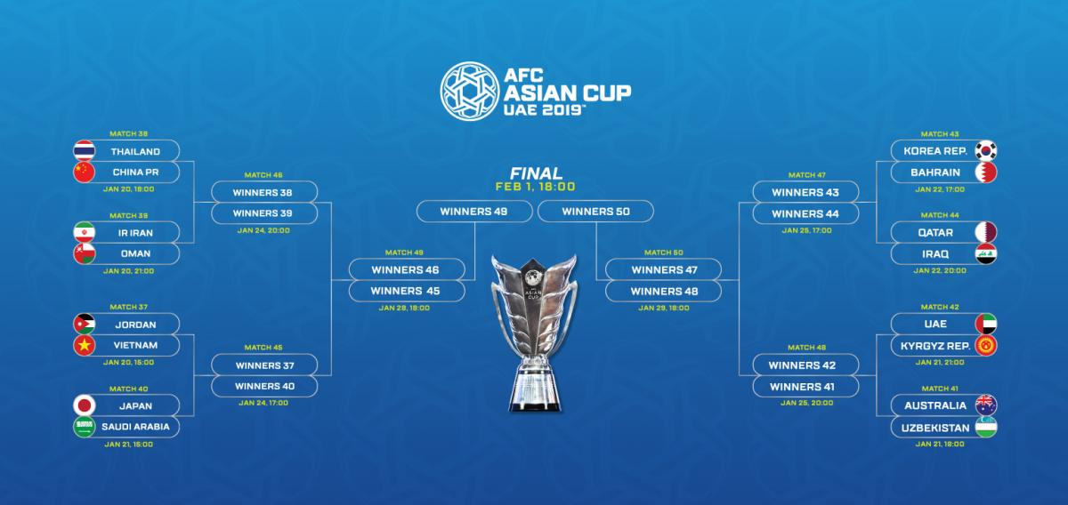 Description: E:\bet guide\bong da\afc cup\Phan_nhanh_knock_out_Asian_Cup_2019.jpg